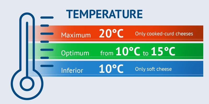 Temperature monitoring