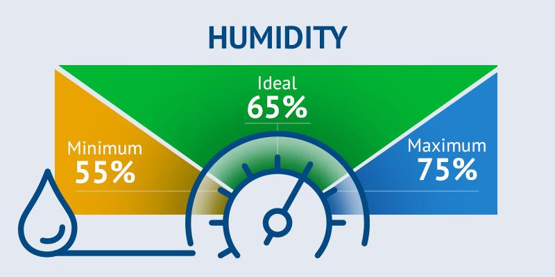 Humidity monitoring